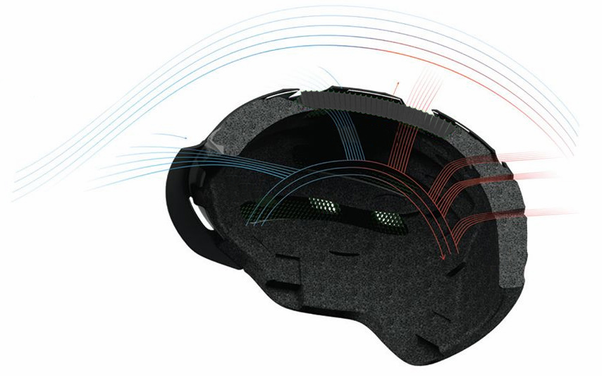 Ventilation de casque
